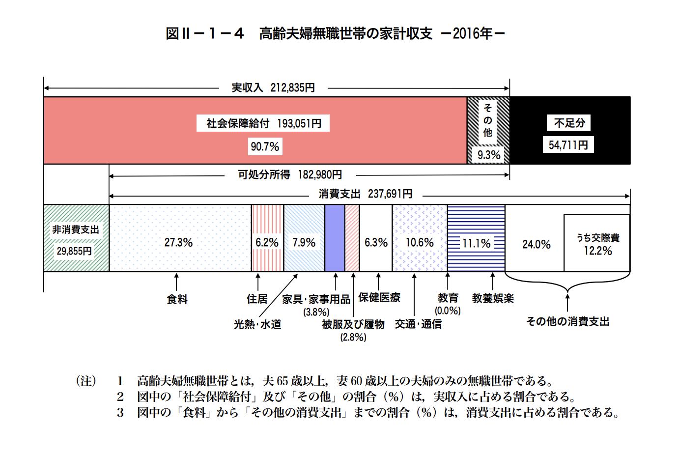 老後夫婦二人世帯平均収入