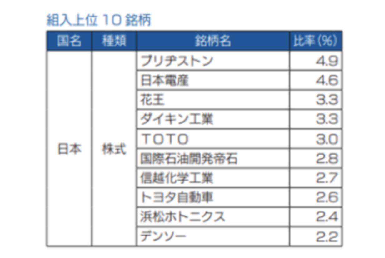さわかみ投信保有銘柄TOP10