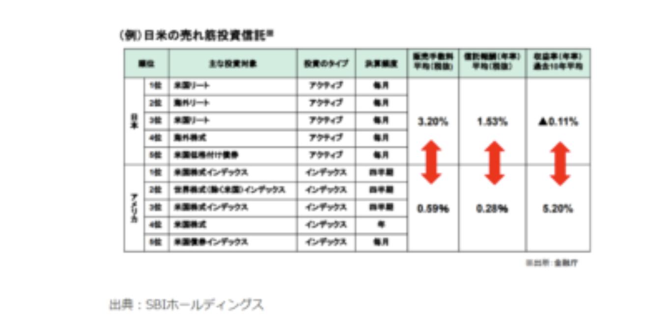 日本投資信託結果