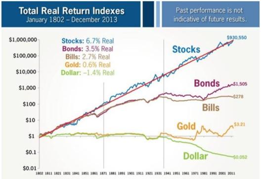 米国の過去200年以上にわたる各資産(株・債券・国債・金・ドル)の価値の変化