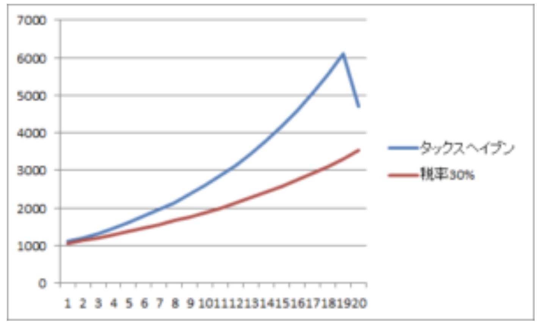 タックスヘイブンの国で最後の20年目に日本に引き戻した際の納税を仮に30%とした場合で計算したグラフ