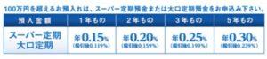 SBJ銀行の定期預金