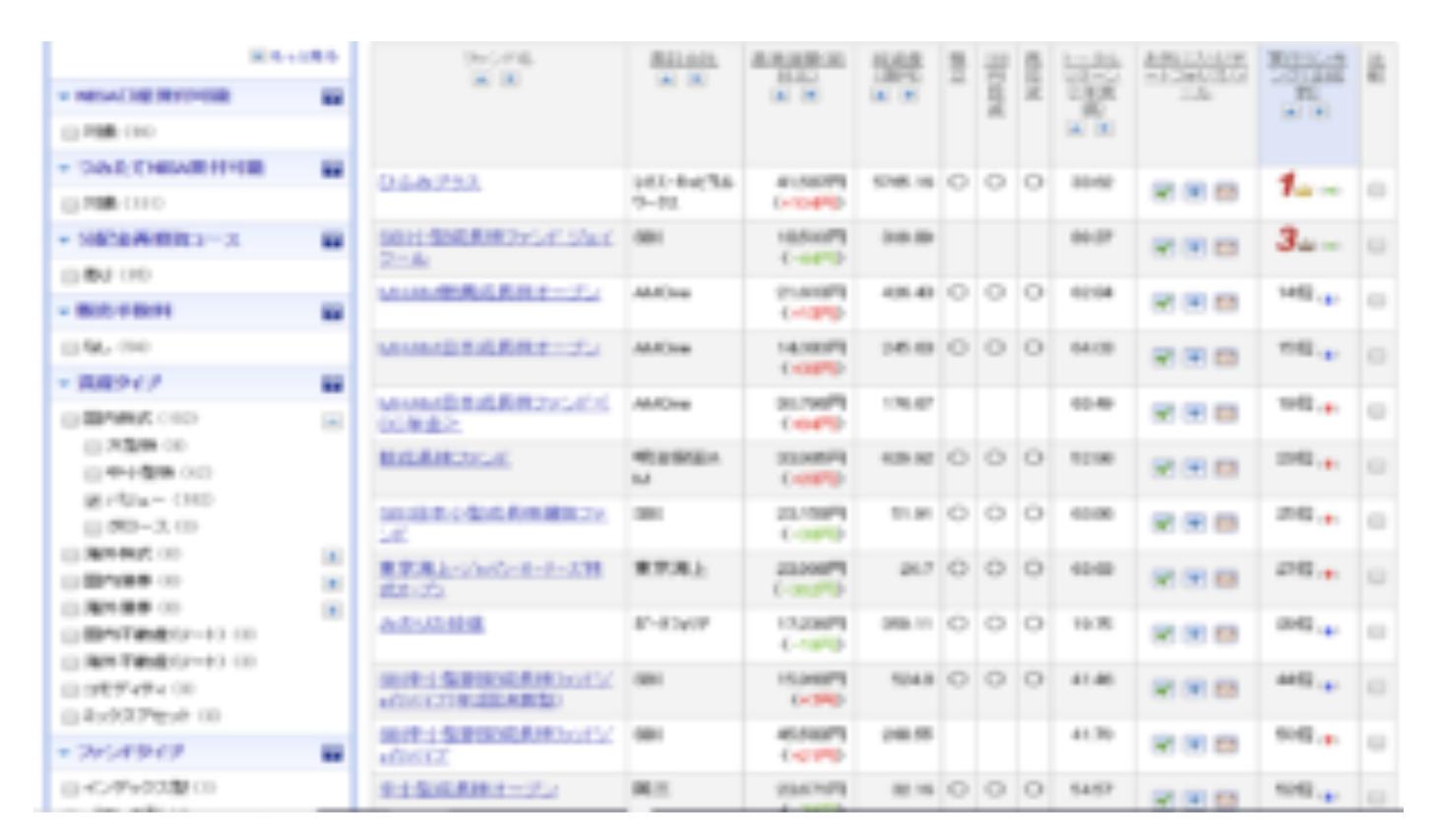 投資信託(楽天証券の投信スーパーサーチ機能)