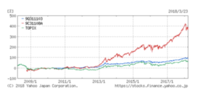 結い2101とひふみ投信とTOPIXの比較グラフ