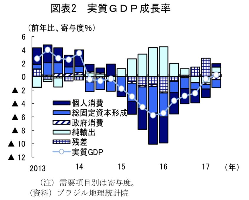 ブラジルの実質GDP成長率