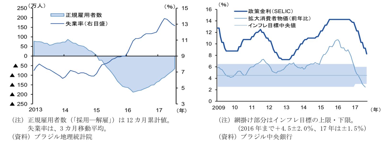 ブラジルの雇用社数と政策金利・インフレ率の推移