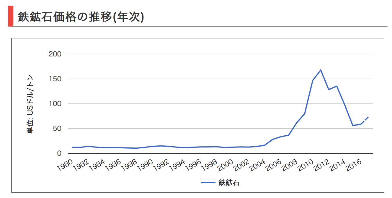 鉄鉱石価格の推移