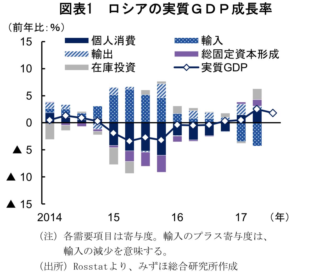 ロシアの経済成長率の構成要素別寄与度