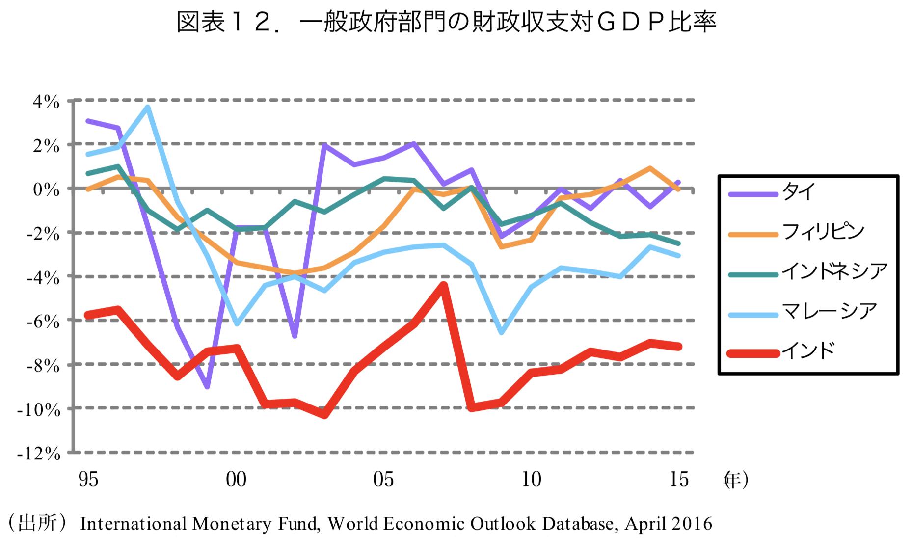 新興国の政府部門の財政収支対GDP比率