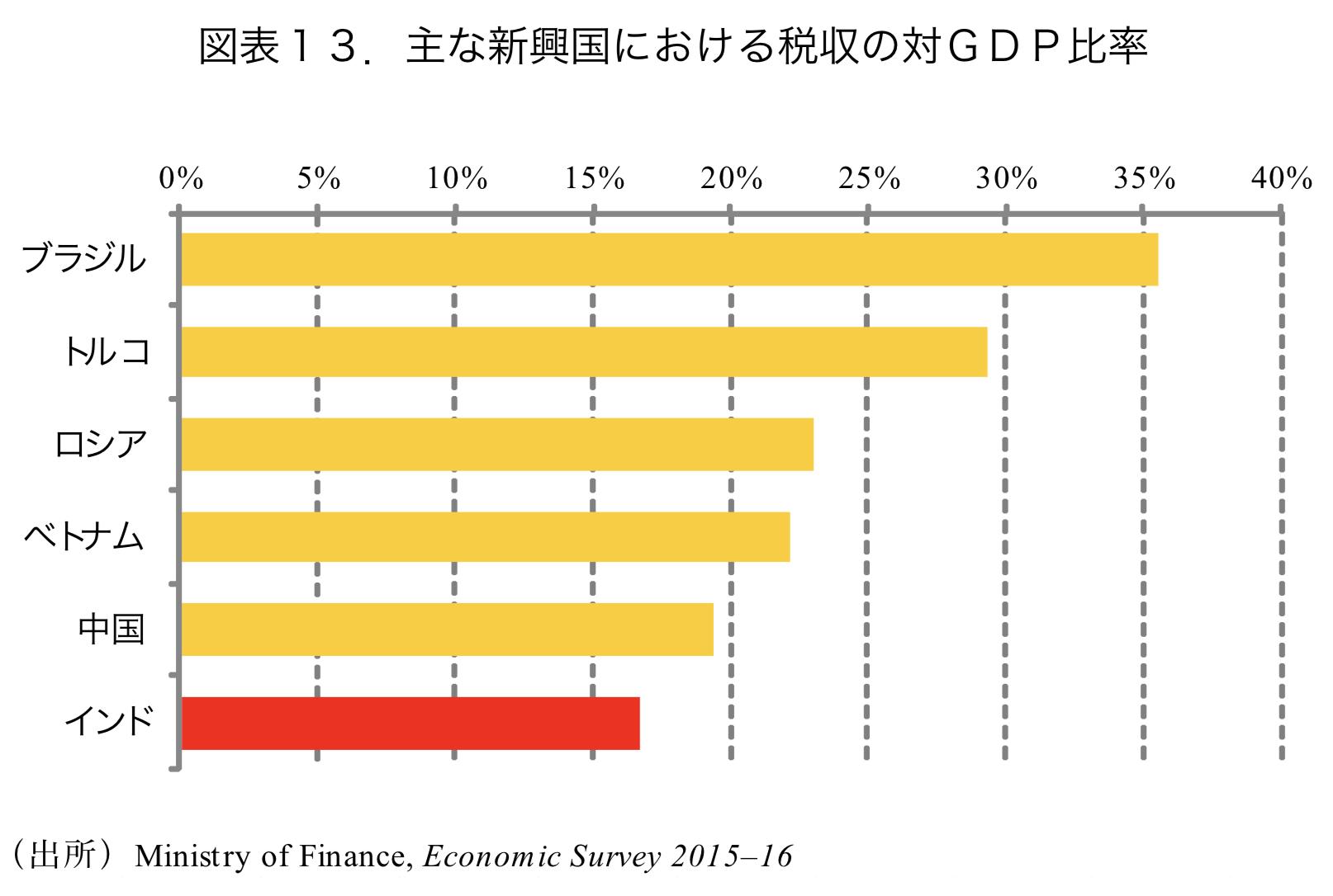 新興国角国の税収の対GDP比率