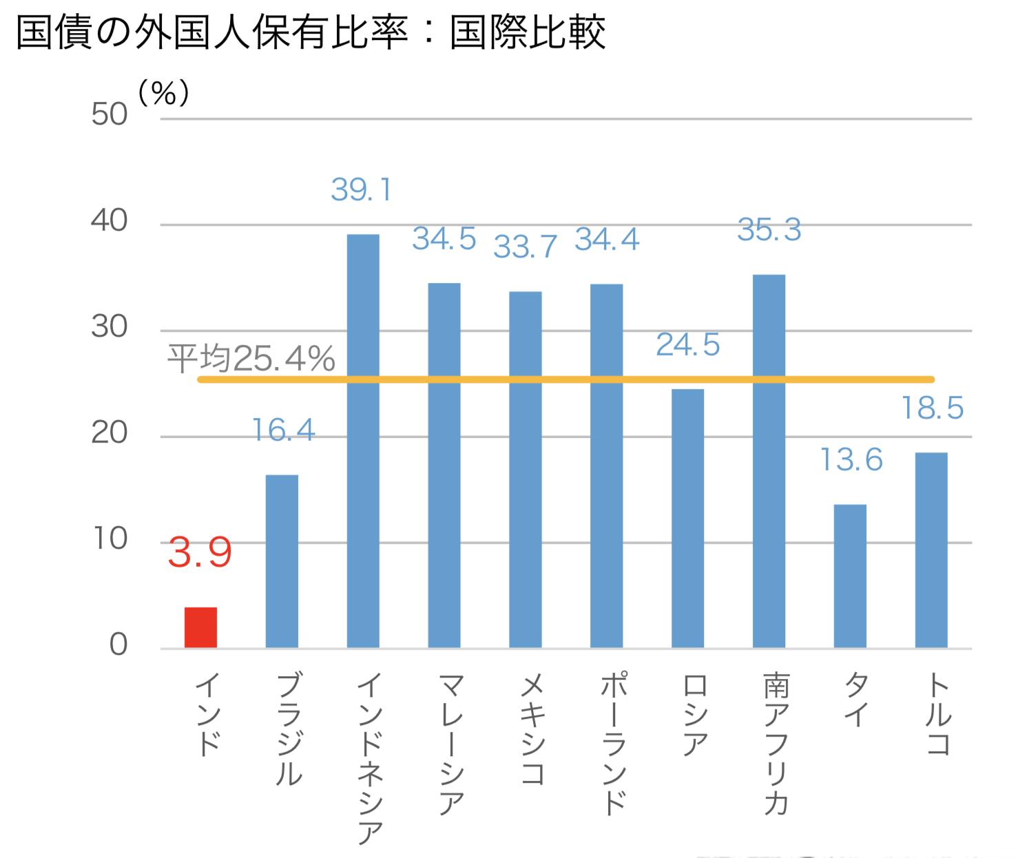 新興国国債の外国人保有比率