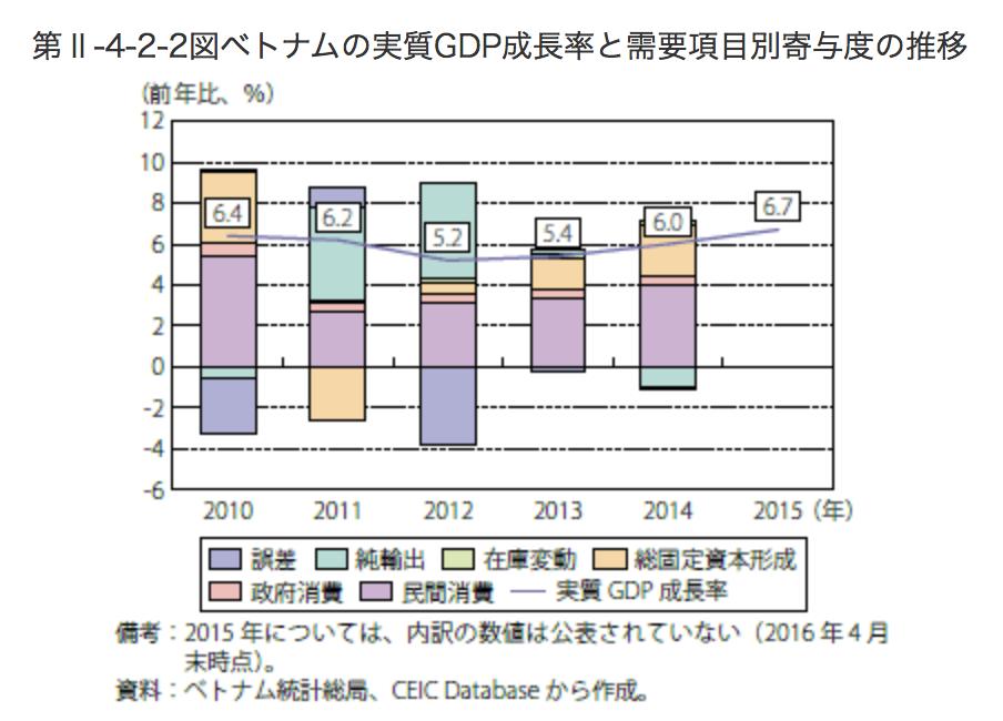 ベトナムの需要面から見たGDP成長率の寄与度