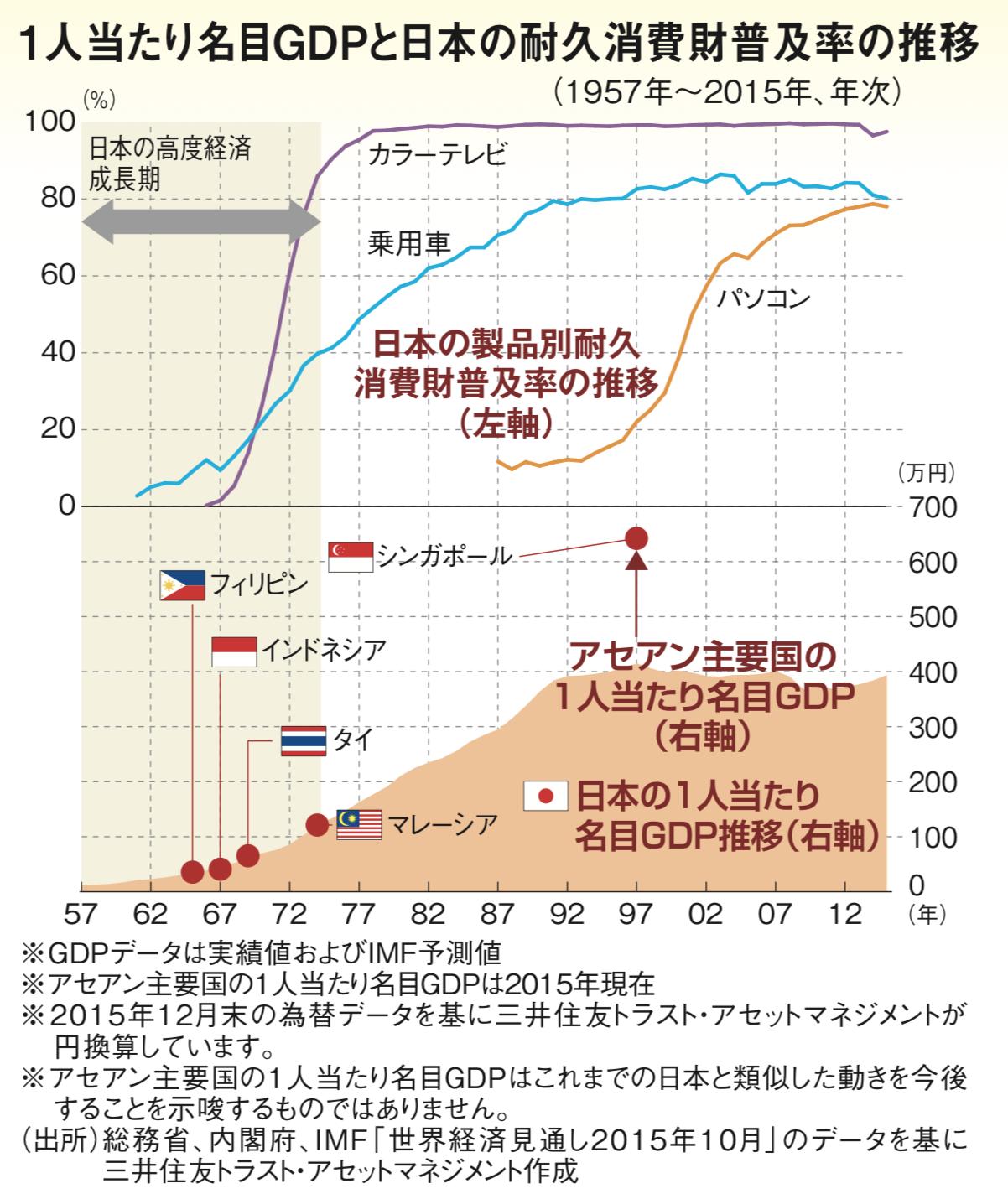 一人あたり名目GDPと日本の耐久消費財普及率の推移