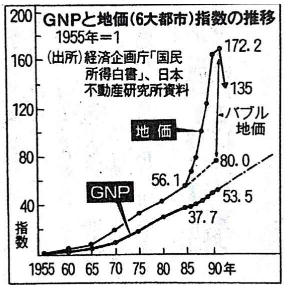 高度経済成長期の日本の不動産価格の推移