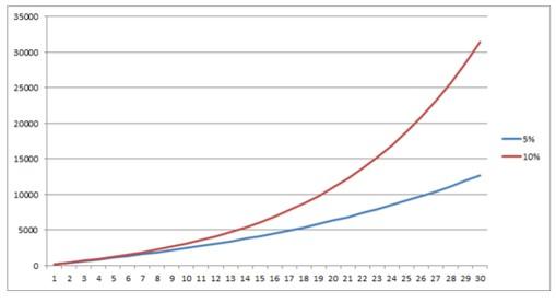 毎年190万円を追加投資して5%と10%で運用した場合の資産
