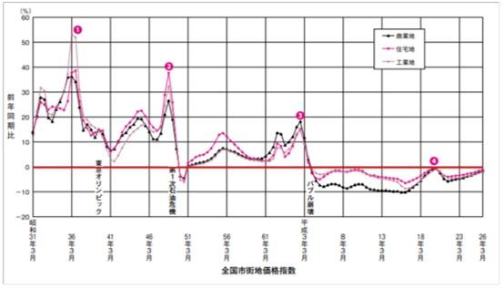 日本の成長国の不動産価格の前年度比上昇率