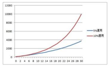 毎月50万円を追加して5%と10%して運用した場合の資産の成長