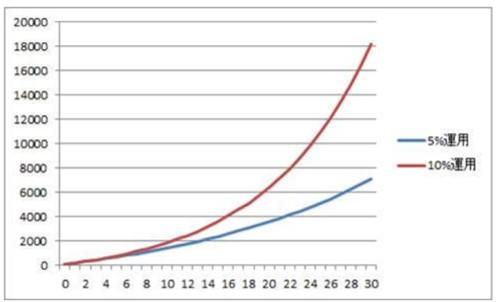 毎年100万円を追加して5%~10%で運用した場合の資産の成長