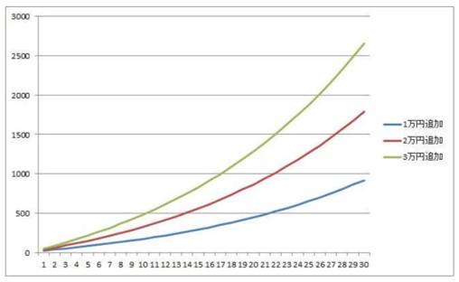 10万円を毎月追加投資を行った場合の資産形成