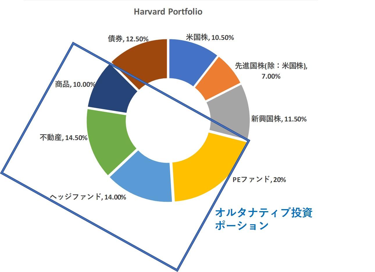 ハーバード大学の投資ポートフォリオ