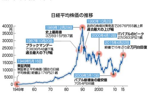 日経平均の株価の推移