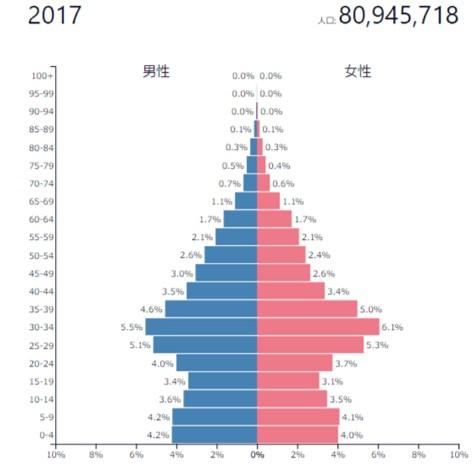 イランの人口ピラミッド