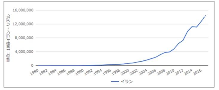 イランの経済規模の拡大の推移