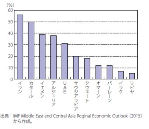 イランの政府収支にしめるエネルギーの少なさ