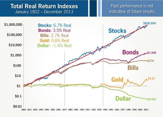 各資産の歴史的な成長性