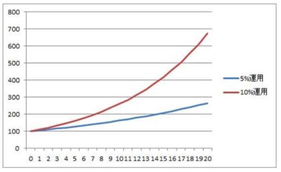 100万円を5%と10%で運用した場合の資産の成長度合い