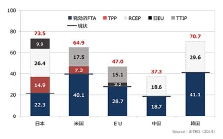 ASEANのFTAカバー率