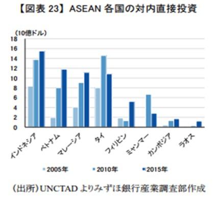 ASEAN各国の体内直接投資
