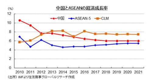 中国とASEANとCLMV諸国の成長率