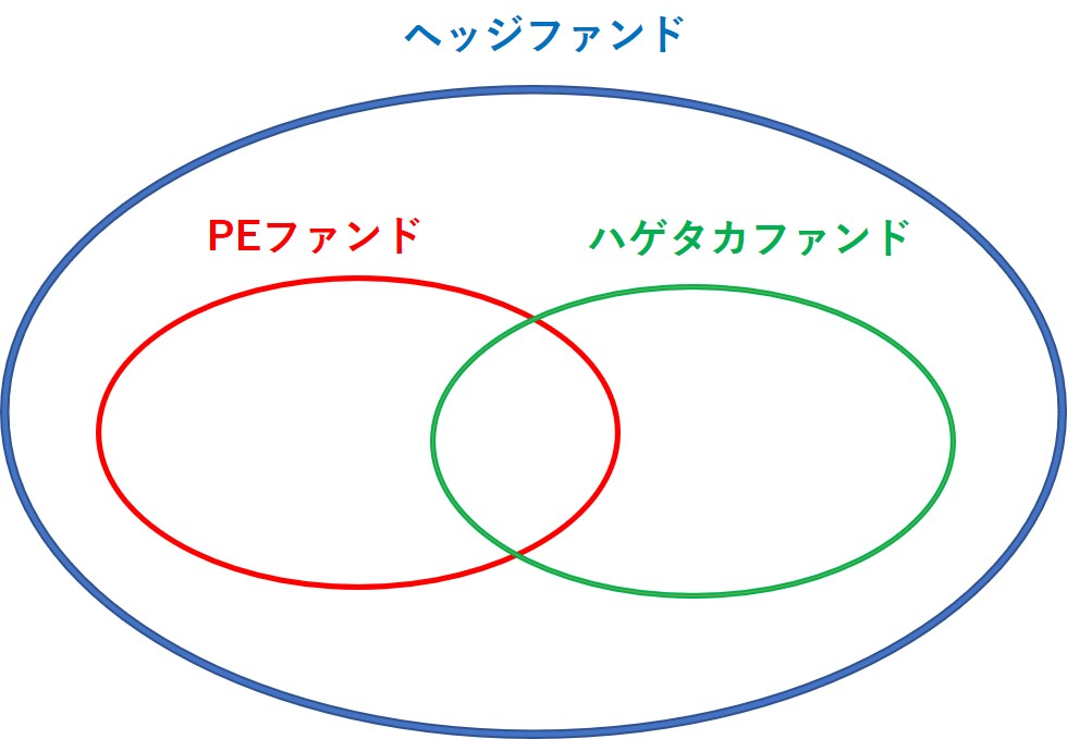 ヘッジファンドとPEファンドとハゲタカファンドの概念図