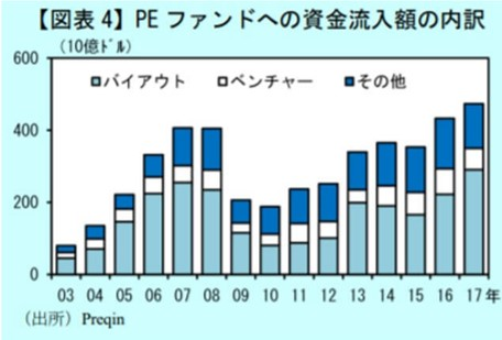 PEファンドの資金流入額