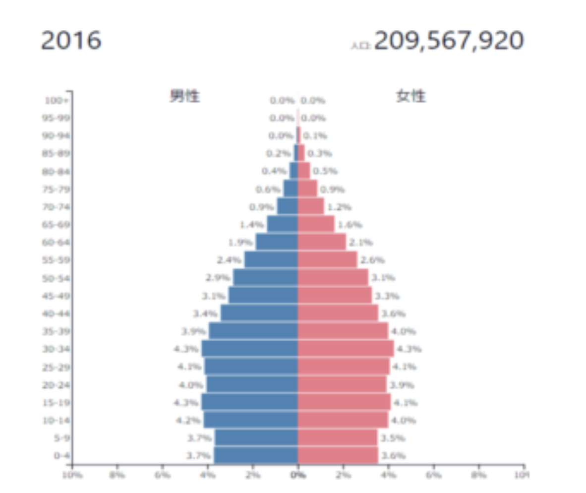 ブラジルの人口動態