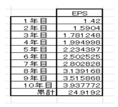 今後10年に得られるEPSの総額