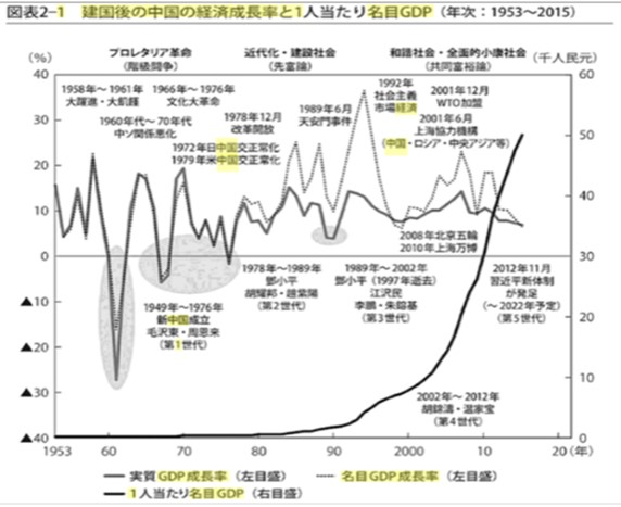 中国建国後の経済成長率と1人あたりGDPの推移