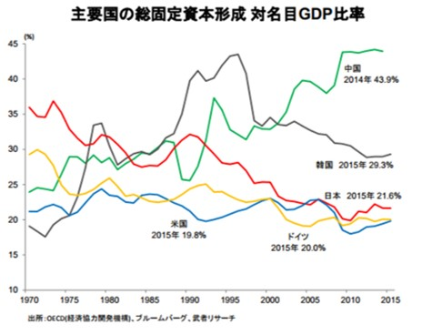 各国の総資本固定形成対名目GDP比率
