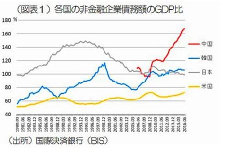 各国の非金融企業債務額のGDP比