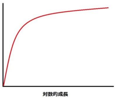 生産性の推移