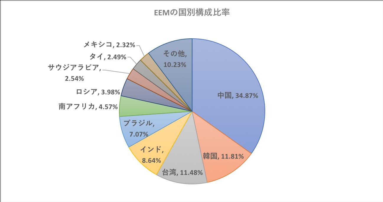 EEMの構成比率