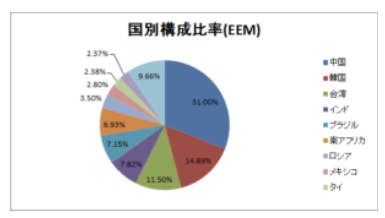 EEMの国別構成比率