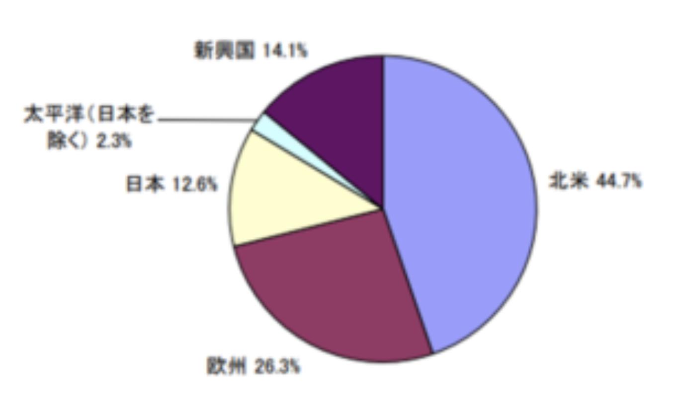 達人ファンドの地域別の時価総額