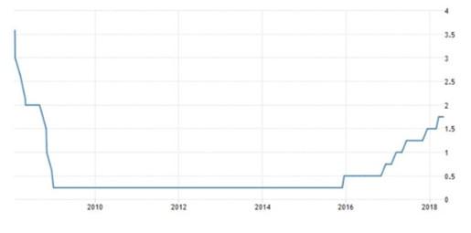 FRBの政策金利の長期推移