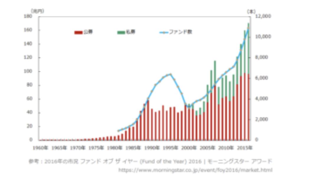 日本のヘッジファンドの運用総額