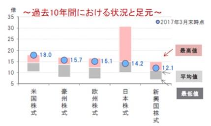 先進国株式と新興国株式の騰落率