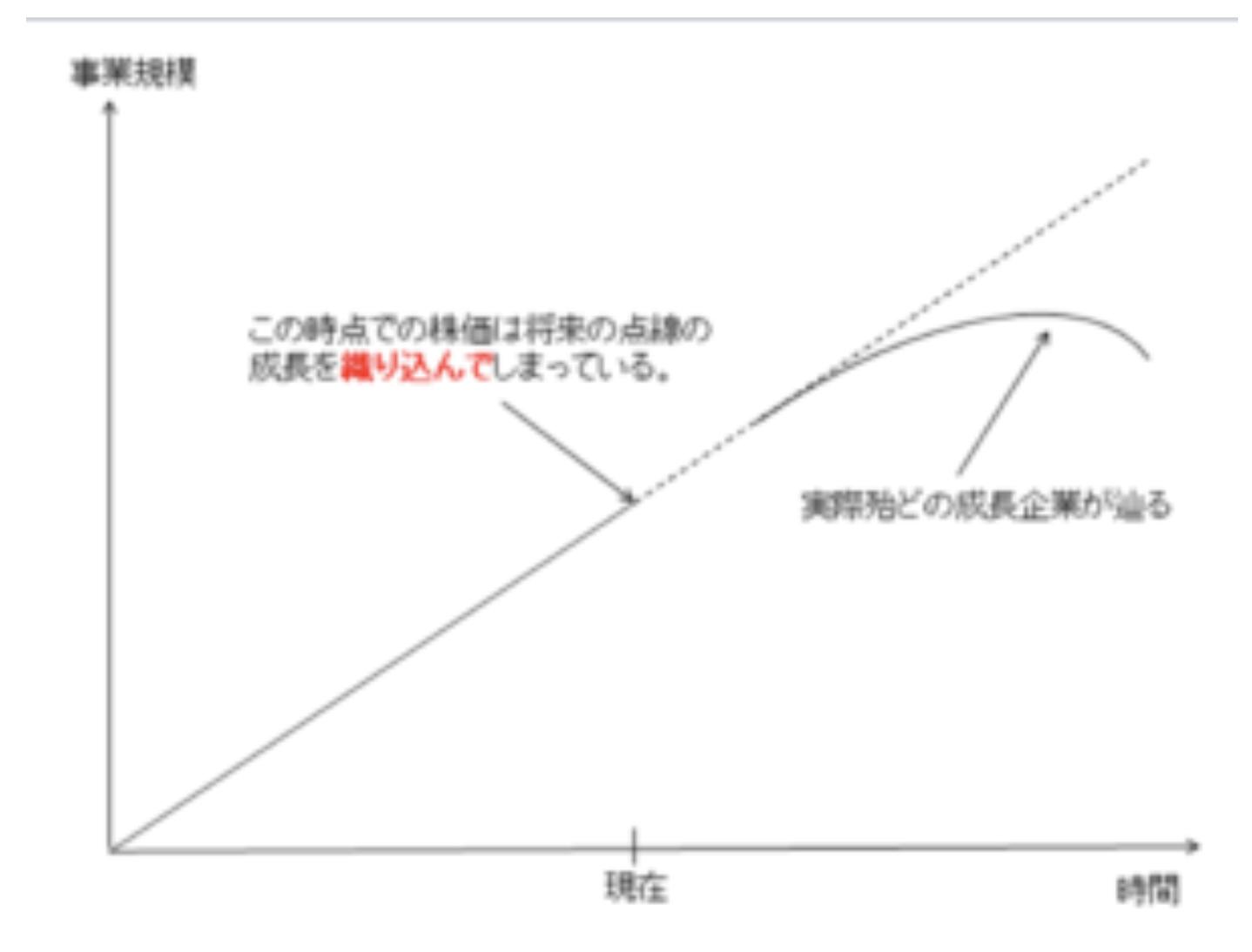成長株(グロース株)