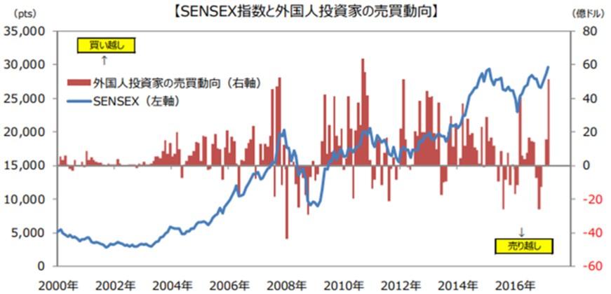 SENSEX指数と外国人投資家の売買動向