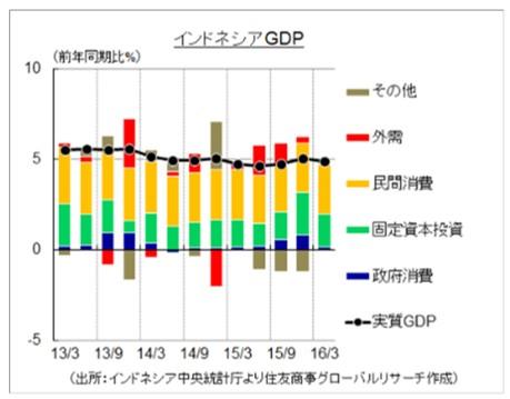 インドネシアのGDPの要素毎成長率